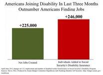 americansjoiningdisabilityoutnumberthosefindingjobs.img_assist_custom-640x465.jpg