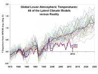 Climate+Models+Lower+Troposhere+Temp.Satellite+Measurements.2012.jpg